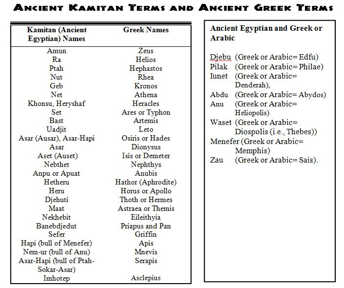 Ancient Egyptian gods and greek names